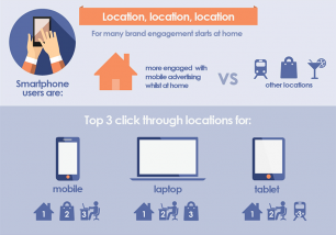 Infographic: The influence of location on cross-screen advertising