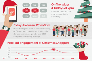 Infographic: London Christmas shopper insights
