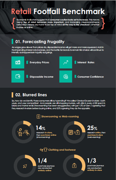 Blis Retail Benchmark Report Blog